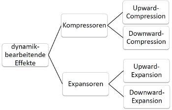 dynamikbearbeitende Effekte, Dynamikprozessoren